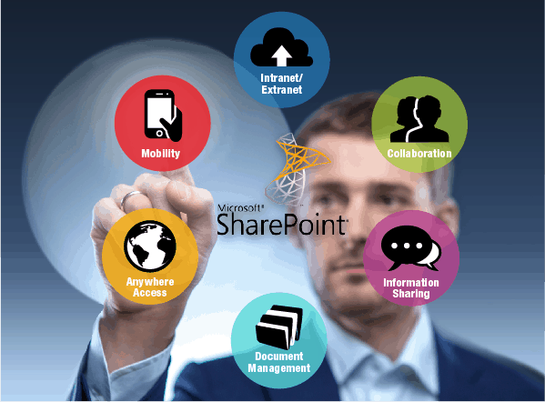 Sharepoint Cloud Benefits